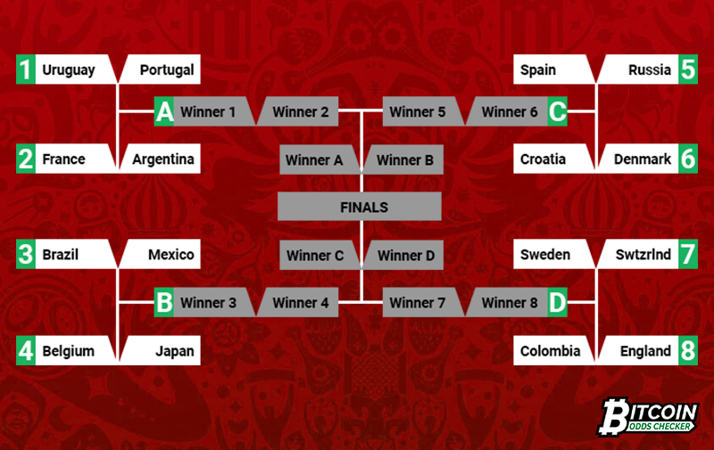 World Cup Knockout Stage table