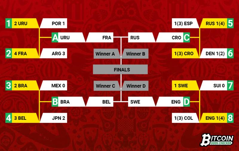 FIFA World Cup Quarterfinal